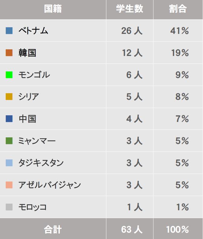 国籍一覧(20200116)1